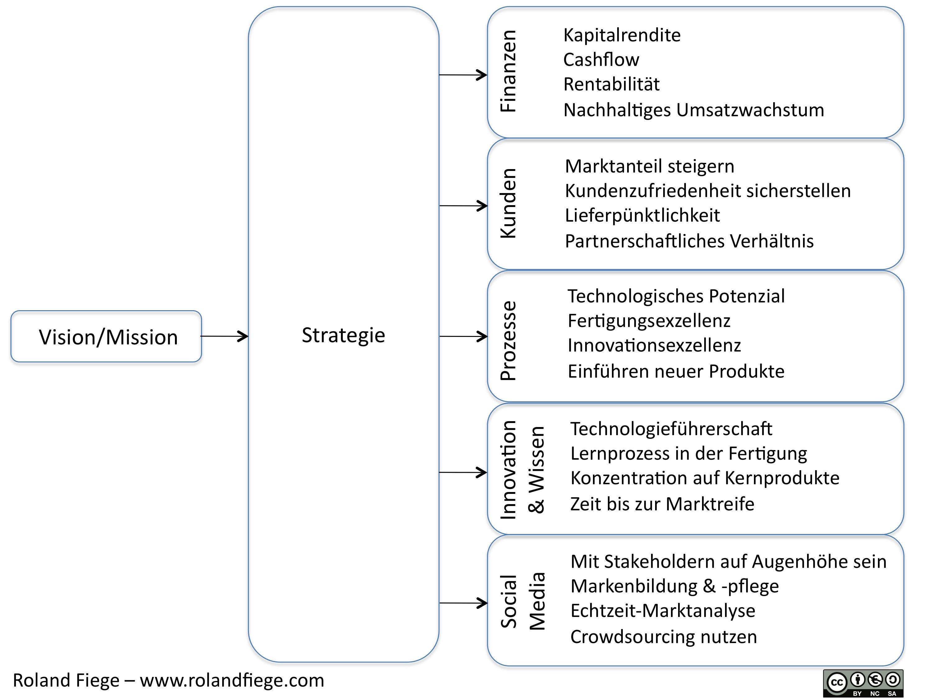Beispiel strategische Ziele einer Organisation